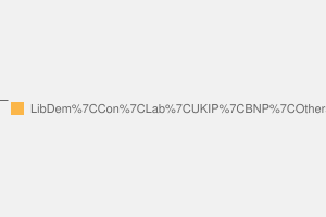 2010 General Election result in St Austell & Newquay